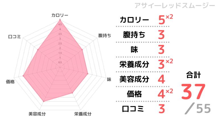 アサイ―レッドスムージーの評価チャート画像