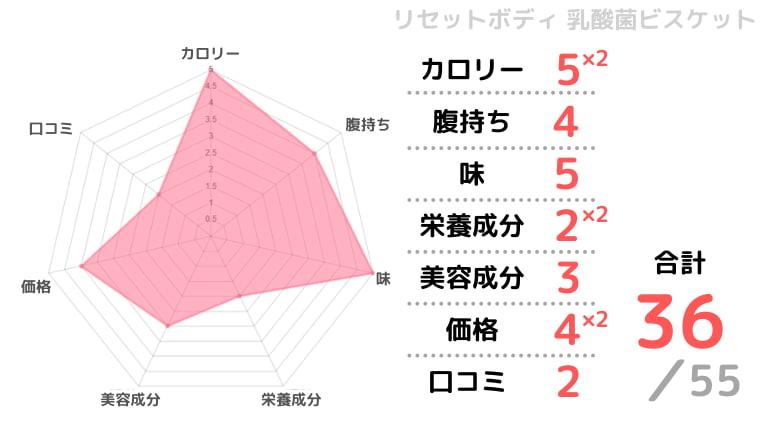 リセットボディ乳酸菌ビスケットの評価チャート画像