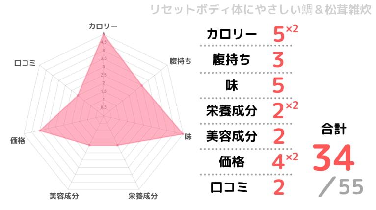 リセットボディ体に優しい雑炊の評価チャート画像