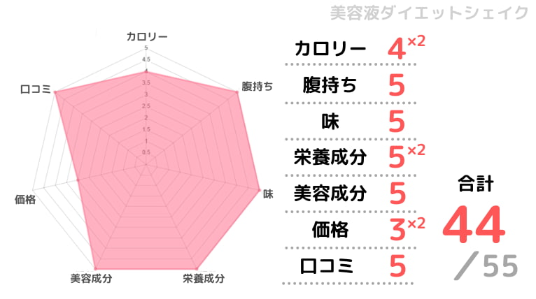 美容液ダイエットシェイクの評価チャート画像