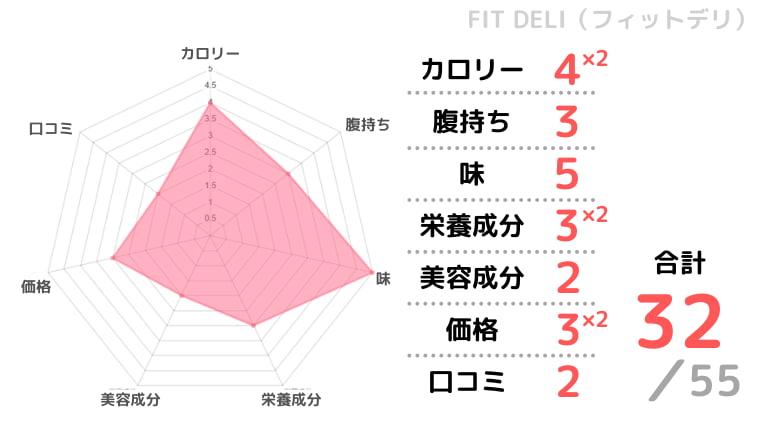 Fit Deliの評価チャート画像