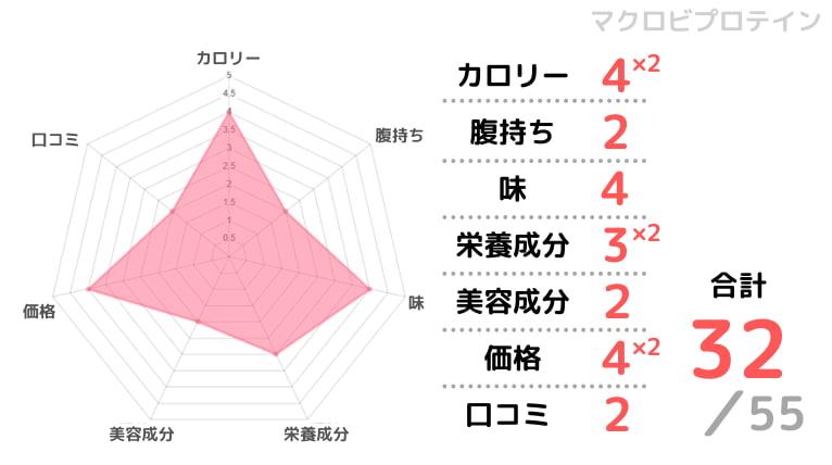 マクロビプロテインの評価チャート画像