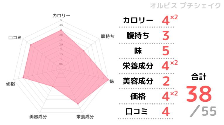 オルビスプチシェイクの評価チャート画像
