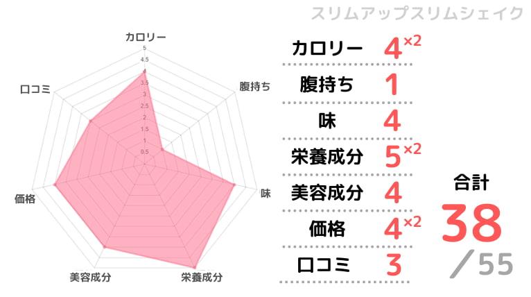 スリムアップスリムシェイクの評価チャート画像