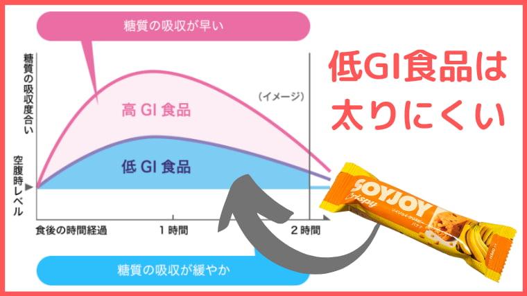 soyjoyは低GI食品で太りにくい