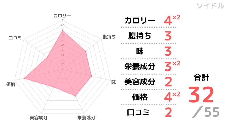 ソイドルの評価チャート画像